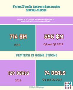 femtech funding worldwide