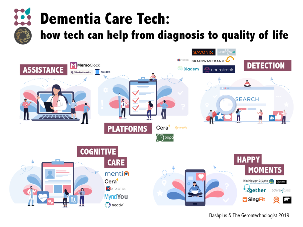 dementia care tech startups worldwide