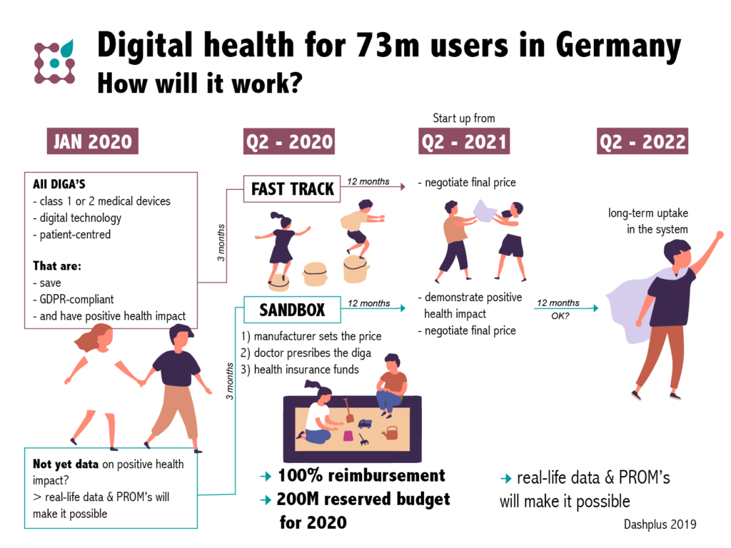 digital health for 73m users in Germany. How will it work?