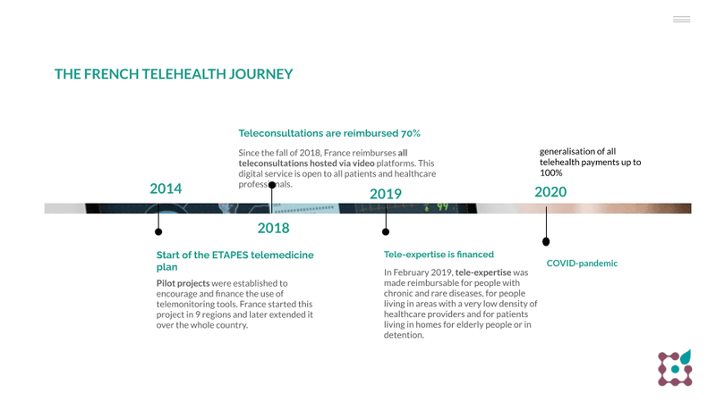 Tiemine: The French telehealth journey