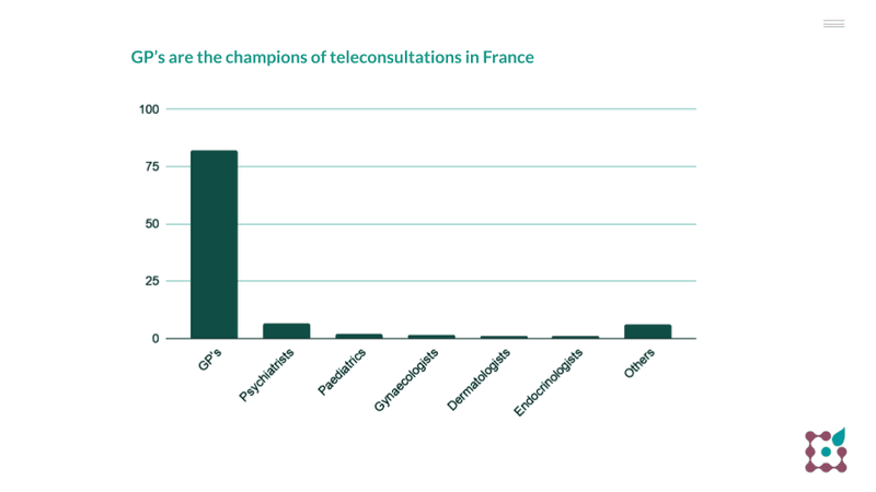GP's are the champions of teleconsultations in France